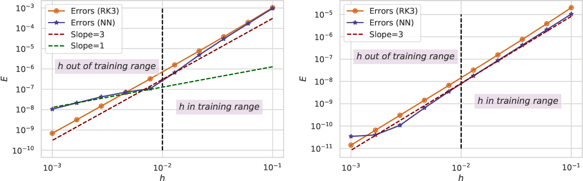 Figure 3 for Personalized Algorithm Generation: A Case Study in Meta-Learning ODE Integrators