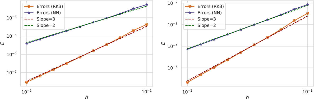 Figure 4 for Personalized Algorithm Generation: A Case Study in Meta-Learning ODE Integrators