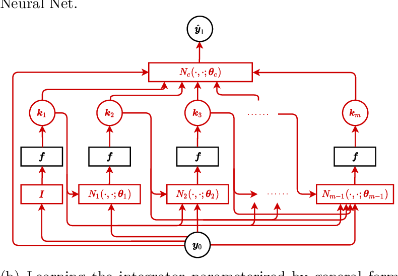 Figure 1 for Personalized Algorithm Generation: A Case Study in Meta-Learning ODE Integrators