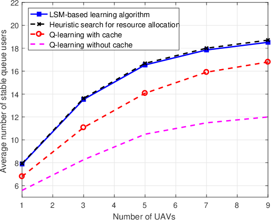 Figure 4 for Artificial Intelligence Aided Next-Generation Networks Relying on UAVs