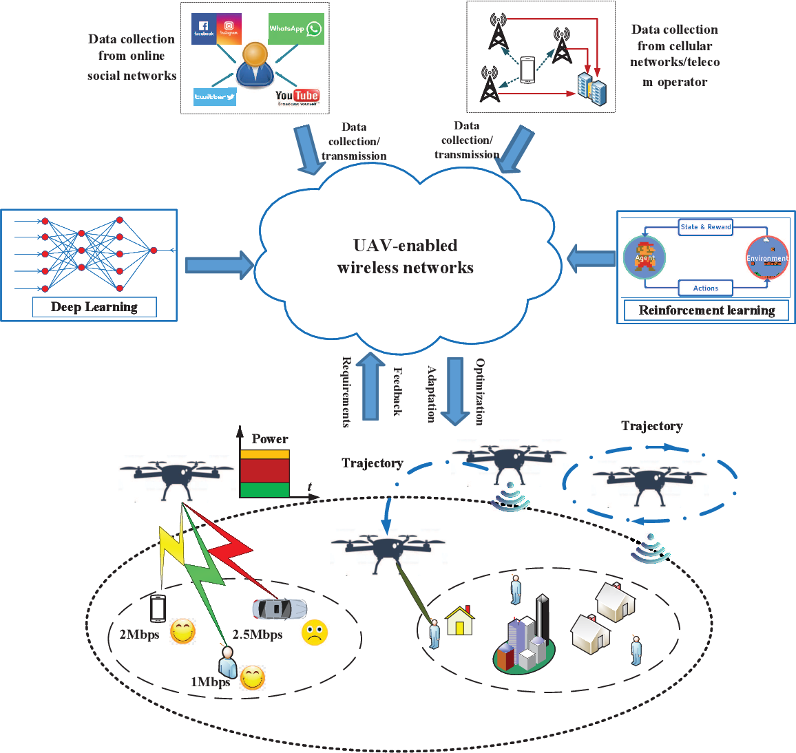 Figure 1 for Artificial Intelligence Aided Next-Generation Networks Relying on UAVs