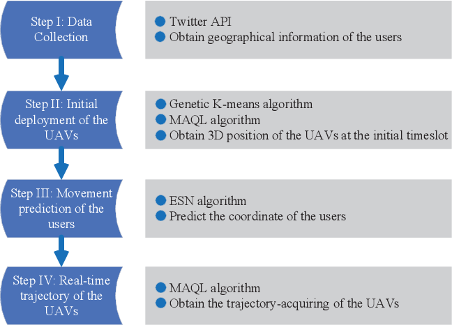 Figure 2 for Artificial Intelligence Aided Next-Generation Networks Relying on UAVs