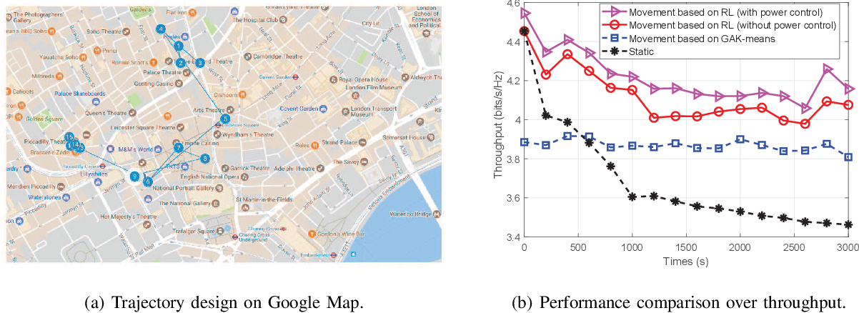 Figure 3 for Artificial Intelligence Aided Next-Generation Networks Relying on UAVs
