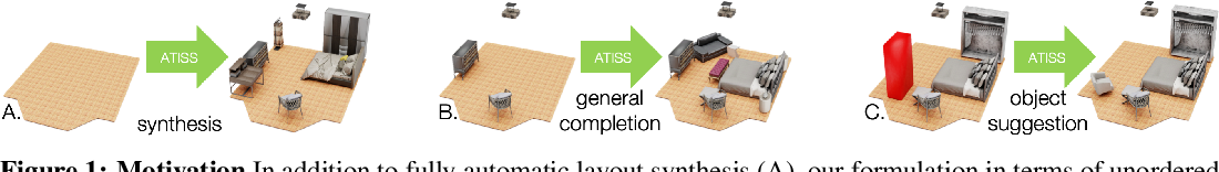 Figure 1 for ATISS: Autoregressive Transformers for Indoor Scene Synthesis