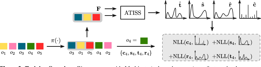 Figure 4 for ATISS: Autoregressive Transformers for Indoor Scene Synthesis