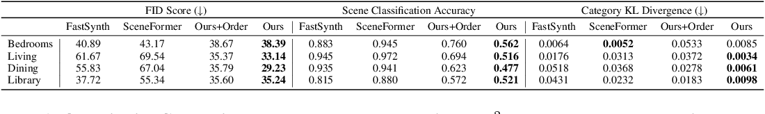 Figure 2 for ATISS: Autoregressive Transformers for Indoor Scene Synthesis