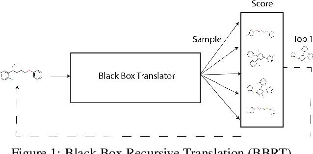 Figure 1 for Black Box Recursive Translations for Molecular Optimization