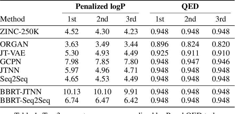 Figure 2 for Black Box Recursive Translations for Molecular Optimization