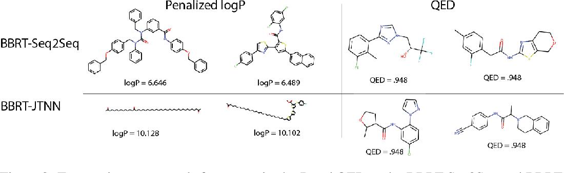 Figure 4 for Black Box Recursive Translations for Molecular Optimization