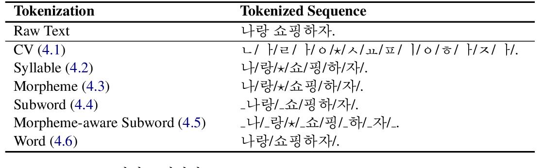 Figure 1 for An Empirical Study of Tokenization Strategies for Various Korean NLP Tasks