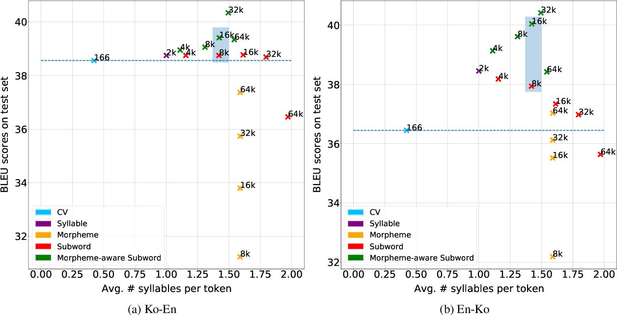 Figure 2 for An Empirical Study of Tokenization Strategies for Various Korean NLP Tasks