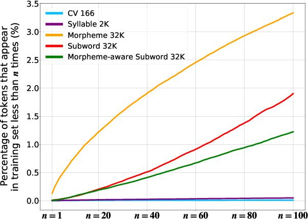 Figure 4 for An Empirical Study of Tokenization Strategies for Various Korean NLP Tasks