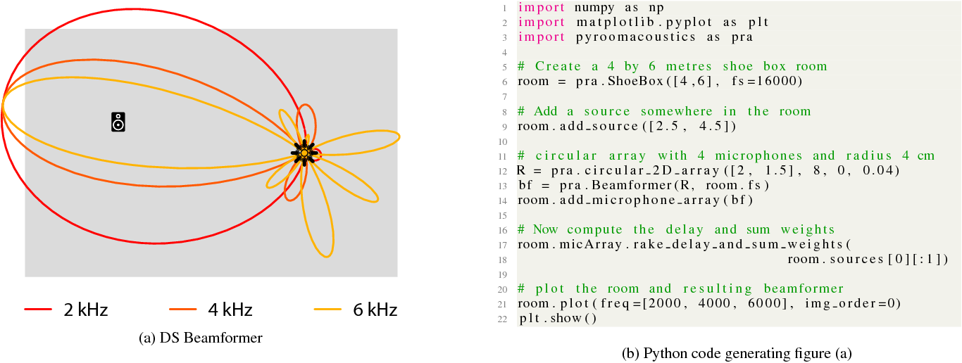 Figure 5 from Pyroomacoustics: A Python Package for Audio Room