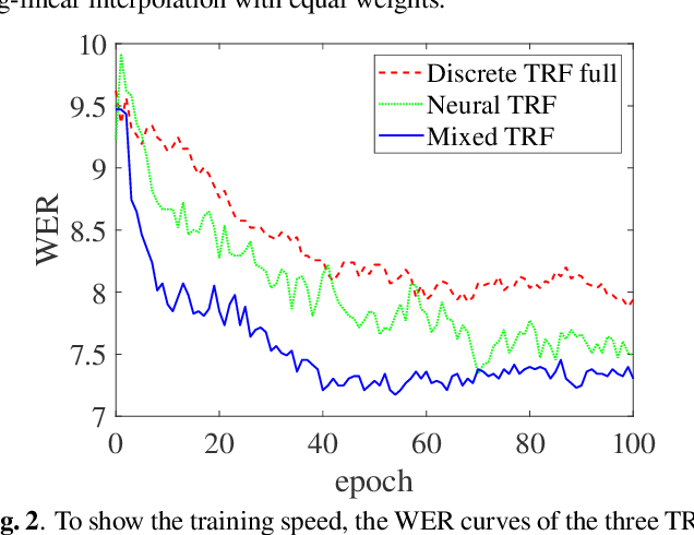 Figure 3 for Integrating Discrete and Neural Features via Mixed-feature Trans-dimensional Random Field Language Models