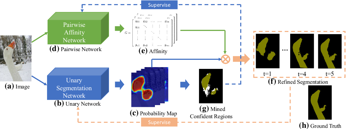 Figure 3 for Weakly-Supervised Semantic Segmentation by Iterative Affinity Learning