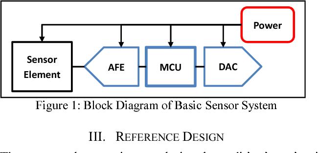 figure 1: block diagram of basic sensor system