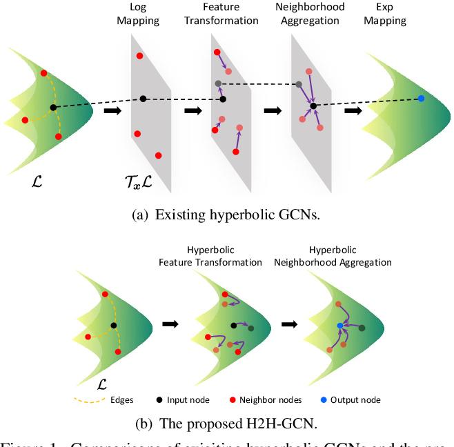 Figure 1 for A Hyperbolic-to-Hyperbolic Graph Convolutional Network