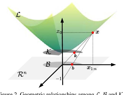 Figure 3 for A Hyperbolic-to-Hyperbolic Graph Convolutional Network
