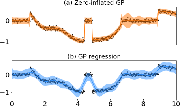 PDF] Variational zero-inflated Gaussian processes with sparse