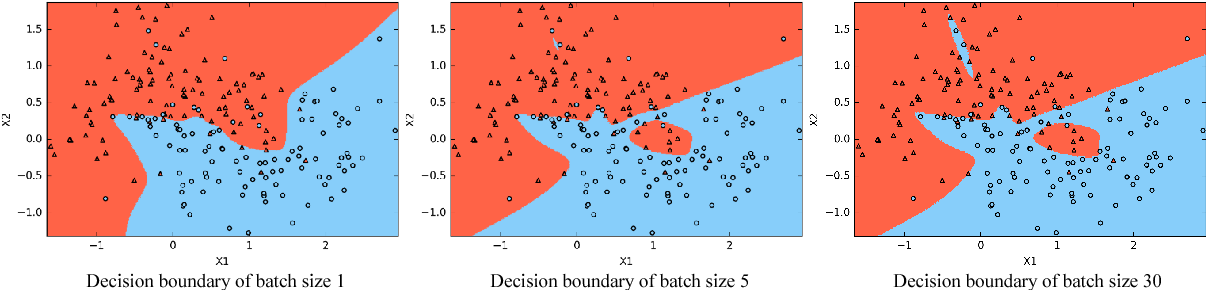 Figure 1 for Implicit Regularization of Stochastic Gradient Descent in Natural Language Processing: Observations and Implications