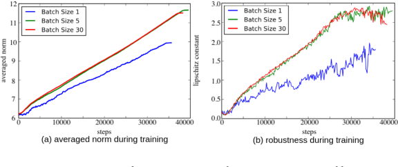 Figure 3 for Implicit Regularization of Stochastic Gradient Descent in Natural Language Processing: Observations and Implications