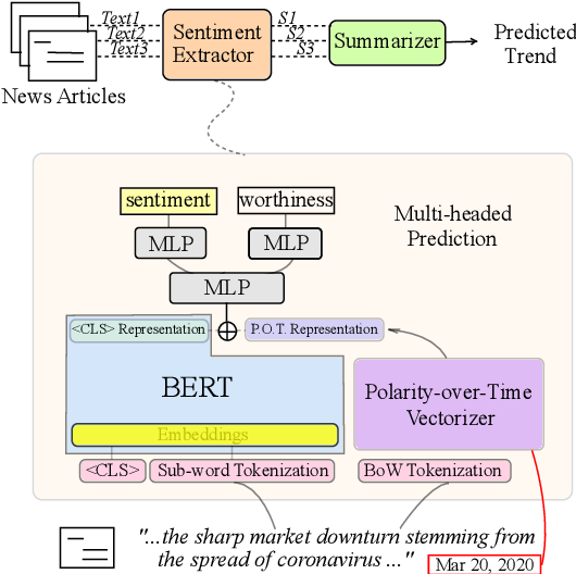 Figure 1 for Stock Index Prediction with Multi-task Learning and Word Polarity Over Time