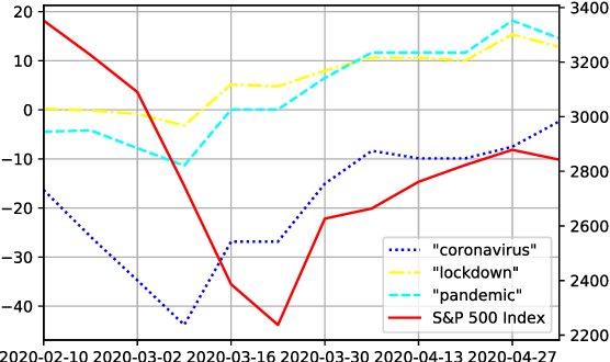 Figure 4 for Stock Index Prediction with Multi-task Learning and Word Polarity Over Time