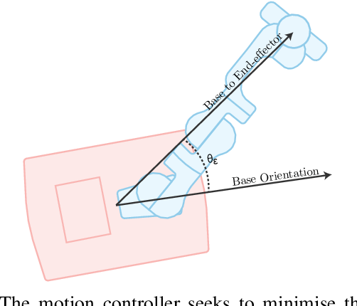 Figure 2 for A Holistic Approach to Reactive Mobile Manipulation