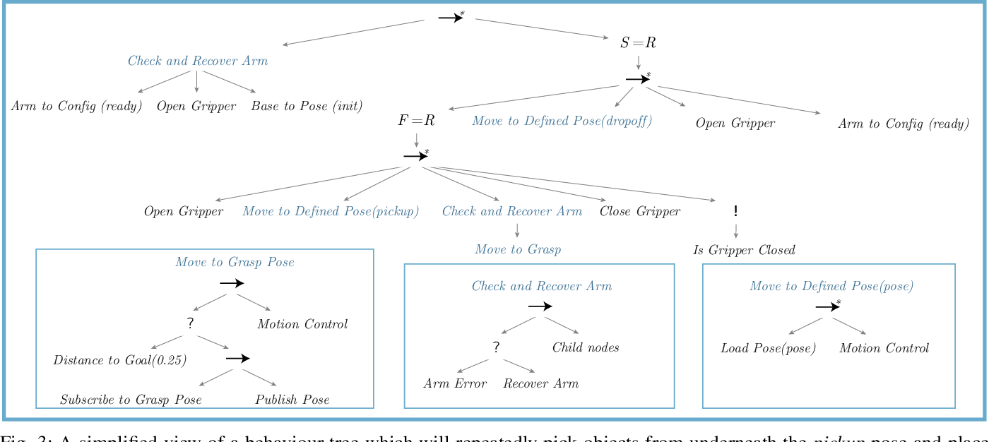 Figure 3 for A Holistic Approach to Reactive Mobile Manipulation