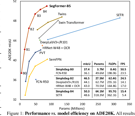 Figure 1 for SegFormer: Simple and Efficient Design for Semantic Segmentation with Transformers