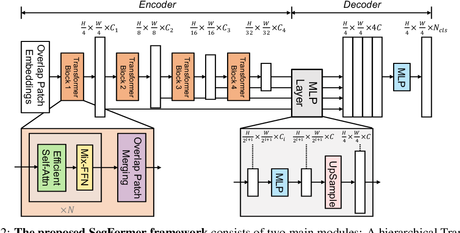Figure 3 for SegFormer: Simple and Efficient Design for Semantic Segmentation with Transformers