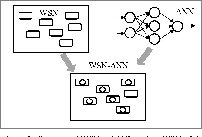 Figure 1. Synthesis of WSN and ANN to form WSN-ANN