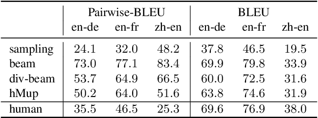 Figure 4 for Mixture Models for Diverse Machine Translation: Tricks of the Trade