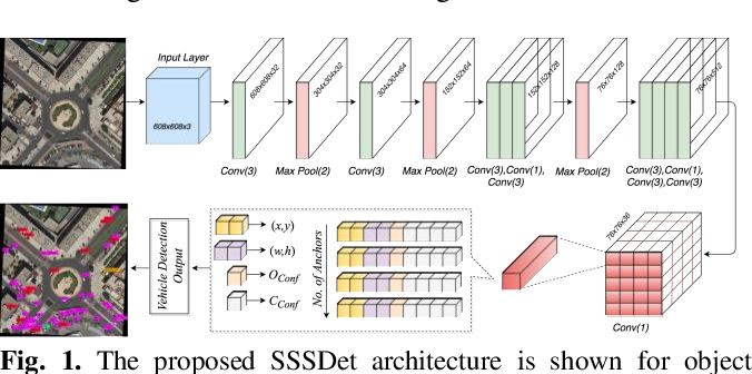 Figure 1 for SSSDET: Simple Short and Shallow Network for Resource Efficient Vehicle Detection in Aerial Scenes