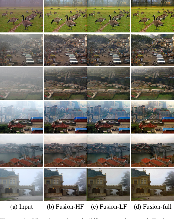 Figure 3 for FD-GAN: Generative Adversarial Networks with Fusion-discriminator for Single Image Dehazing