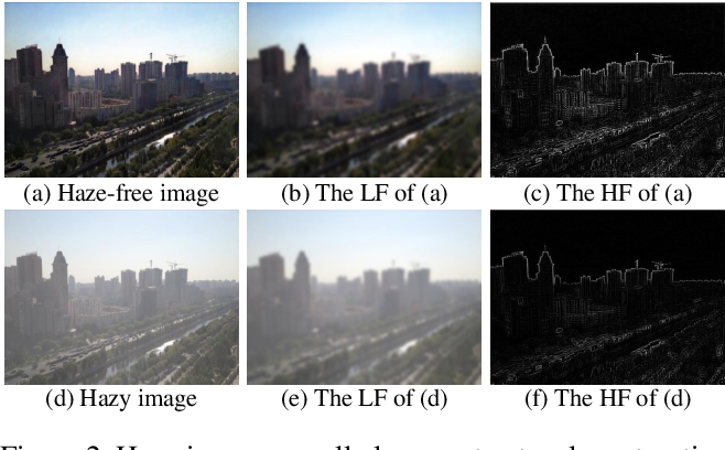 Figure 4 for FD-GAN: Generative Adversarial Networks with Fusion-discriminator for Single Image Dehazing