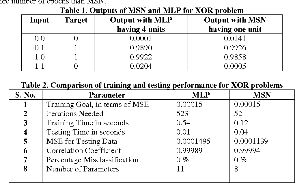 Table 1 from Artificial Neural Network Type Learning with