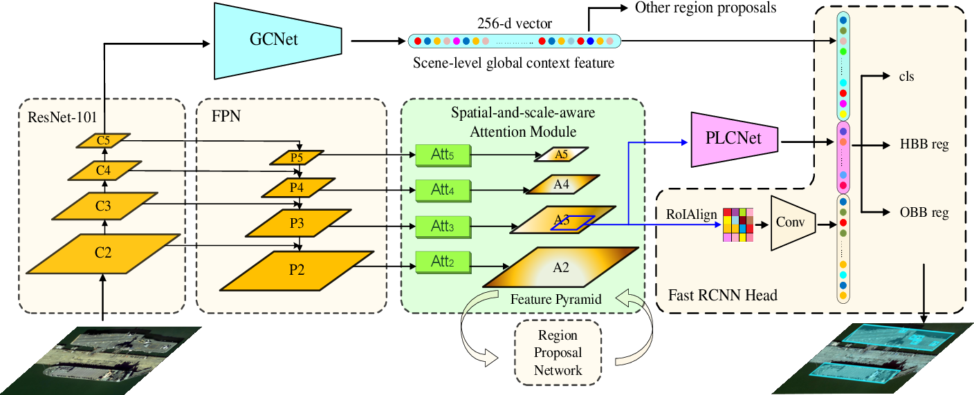 Figure 2 for CAD-Net: A Context-Aware Detection Network for Objects in Remote Sensing Imagery