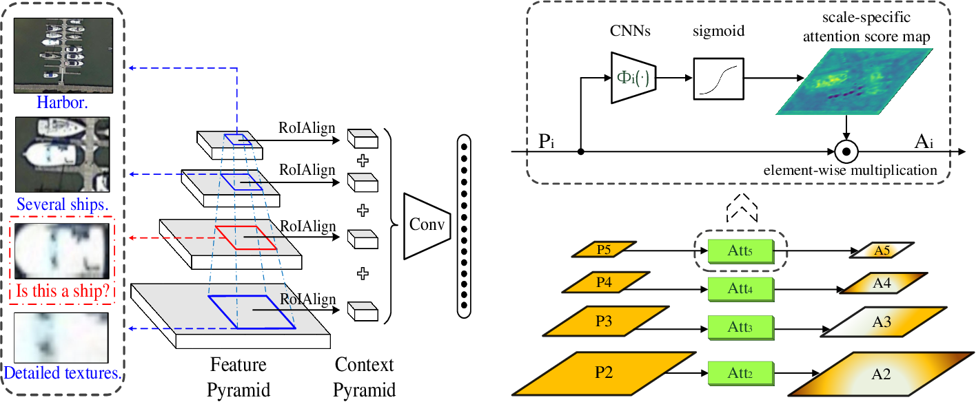 Figure 3 for CAD-Net: A Context-Aware Detection Network for Objects in Remote Sensing Imagery