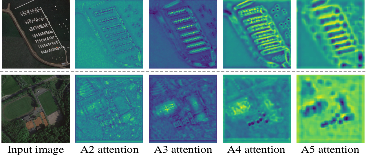 Figure 4 for CAD-Net: A Context-Aware Detection Network for Objects in Remote Sensing Imagery