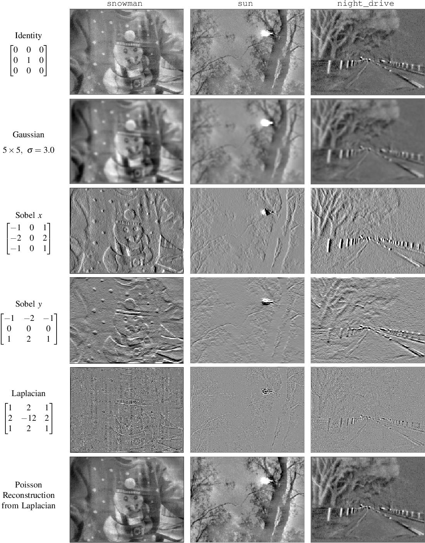 Figure 1 for Computing Spatial Image Convolutions for Event Cameras