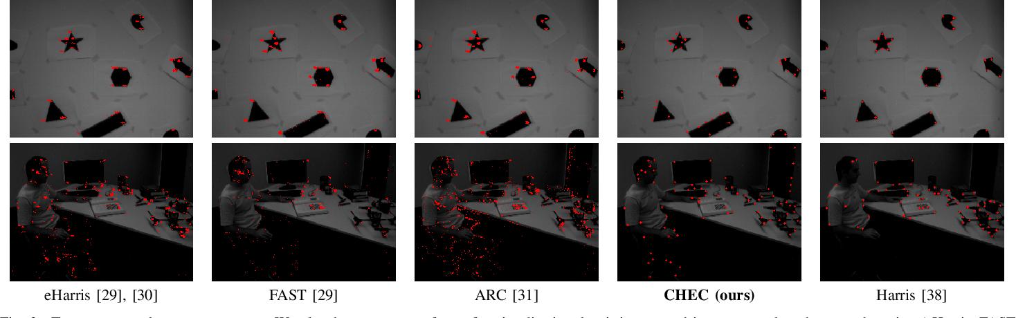 Figure 3 for Computing Spatial Image Convolutions for Event Cameras