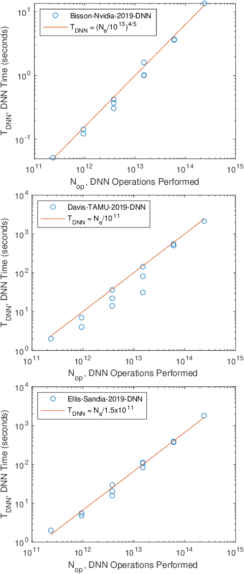 Figure 4 for GraphChallenge.org Sparse Deep Neural Network Performance