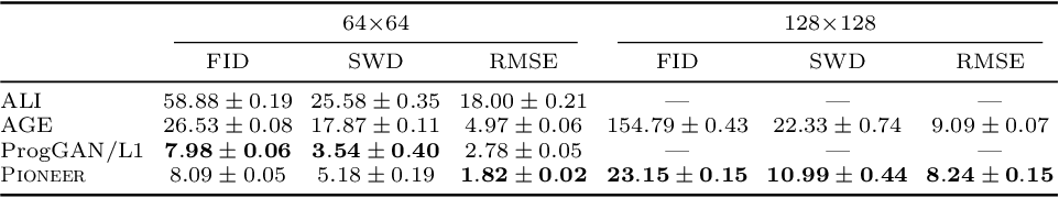 Figure 2 for Pioneer Networks: Progressively Growing Generative Autoencoder