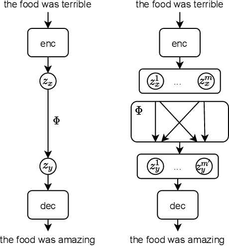 Figure 1 for Bag-of-Vectors Autoencoders for Unsupervised Conditional Text Generation