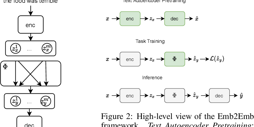 Figure 2 for Bag-of-Vectors Autoencoders for Unsupervised Conditional Text Generation