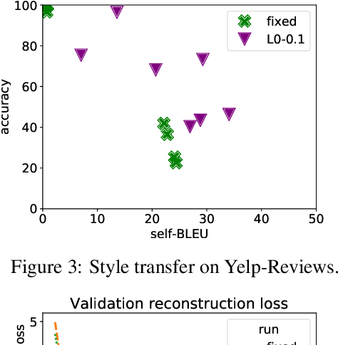 Figure 3 for Bag-of-Vectors Autoencoders for Unsupervised Conditional Text Generation