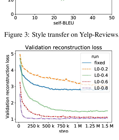 Figure 4 for Bag-of-Vectors Autoencoders for Unsupervised Conditional Text Generation
