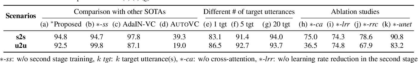 Figure 2 for FragmentVC: Any-to-Any Voice Conversion by End-to-End Extracting and Fusing Fine-Grained Voice Fragments With Attention
