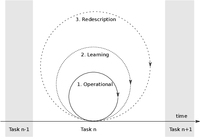 Figure 1 for DREAM Architecture: a Developmental Approach to Open-Ended Learning in Robotics